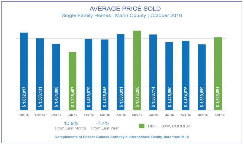 bar chart showing average price sold