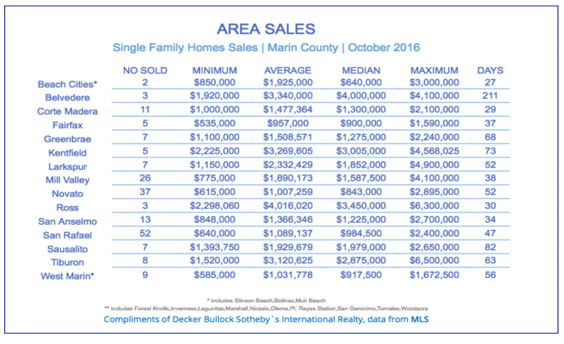 chart showing sales by town