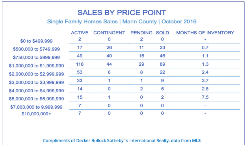 Sales by price point