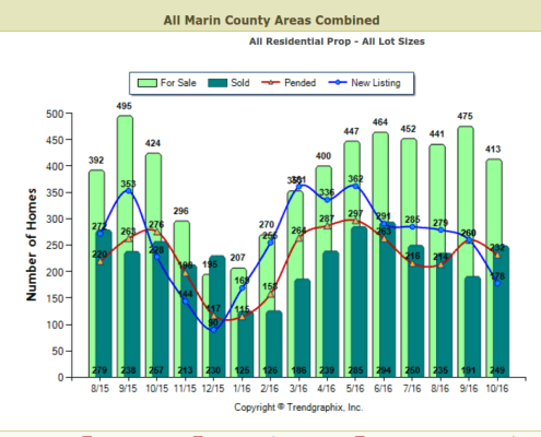 chart showing homes for sale vs sold vs pended vs new listings