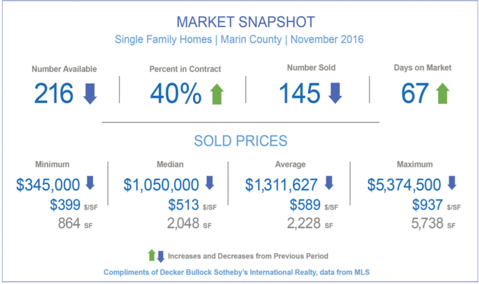December 2016 Marin County Real Estate Market Report Overview Snapshot Chart