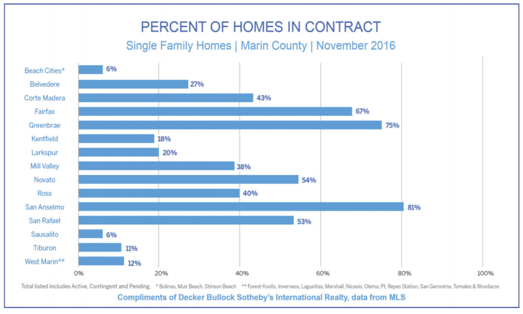 Chart showing percentage of homes in contract for Marin County November 2016