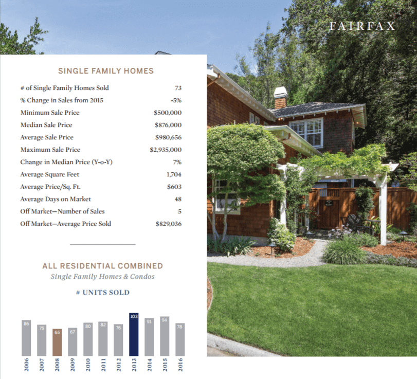 Fairfax CA homes for sale real estate market overview