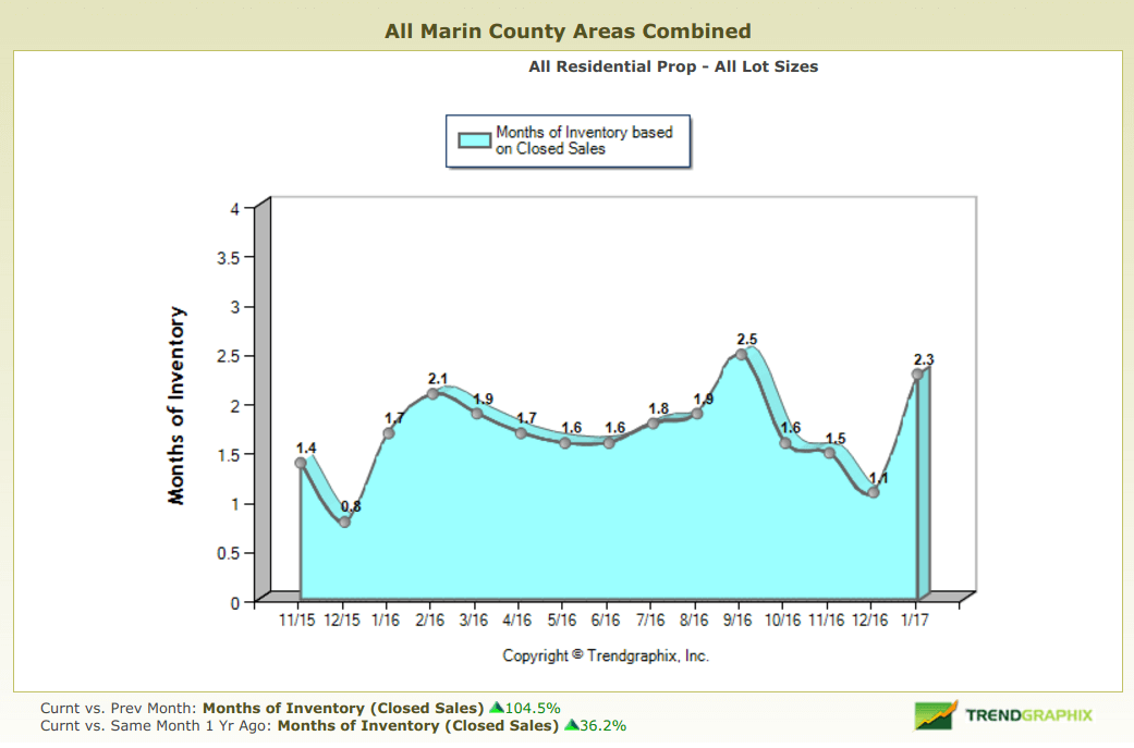 Chart depicting months of inventory from 11/15 to 1/17