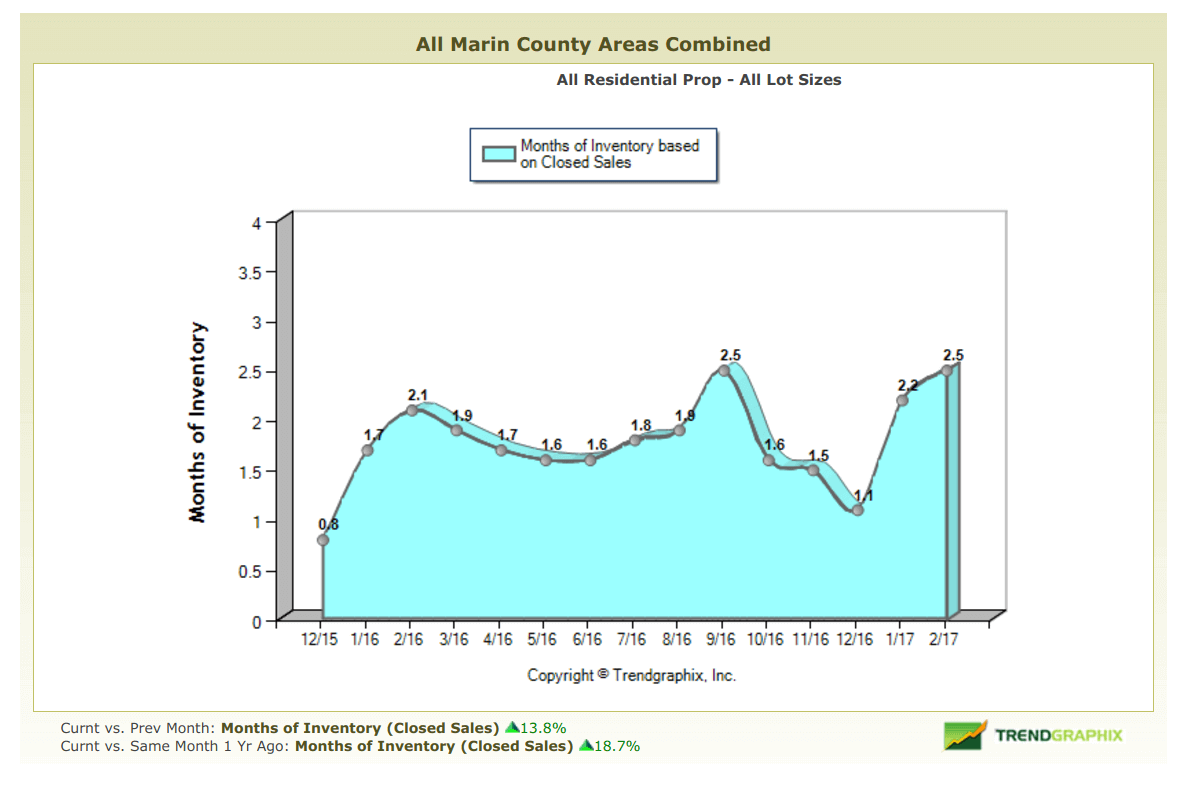 March 2017 Marin County Real Estate Market Report Months of Inventory