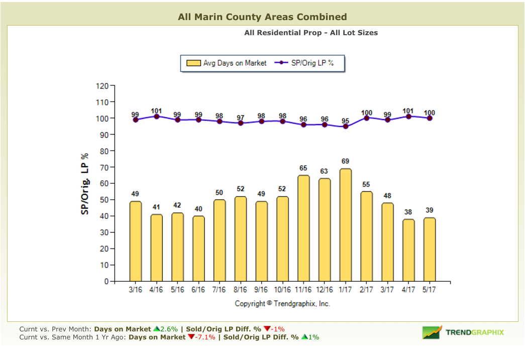 Chart showing days on market in Marin County