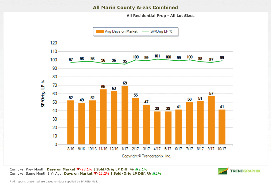 Marin county homes selling price vs listing price chart