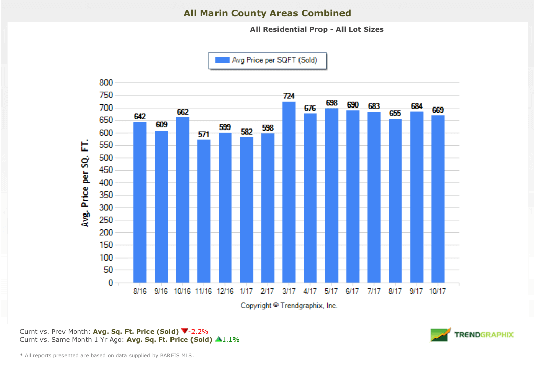 Marin County average price per square foot chart