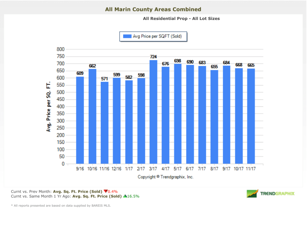 Marin County Homes Average Price Per Square Foot Chart December 2017