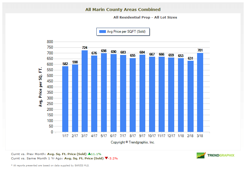 pril 2018 Marin County Real Estate Market Report Home Prices per Square Foot Chart
