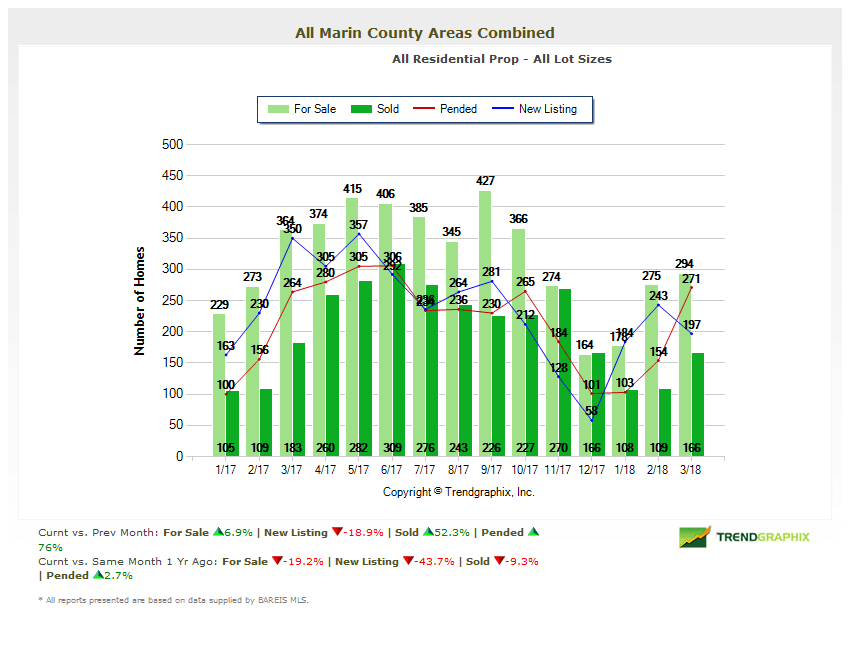 April 2018 Marin County Real Estate Market Report Number of Homes for Sale Chart