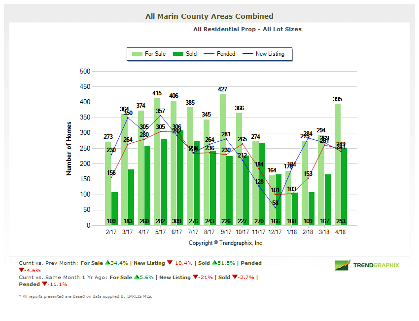Home Inventory Chart Marin real estate