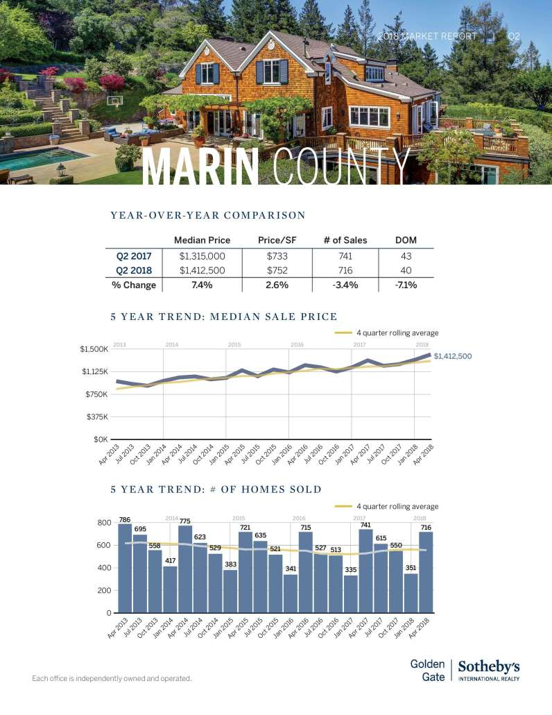 year over year comparison marin county real estate pricing