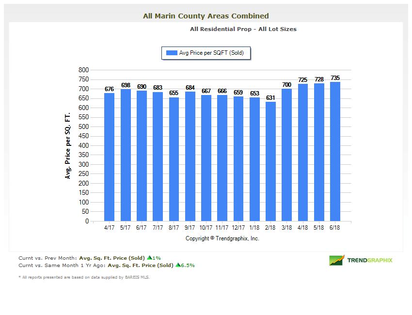 Price per Square Foot Chart