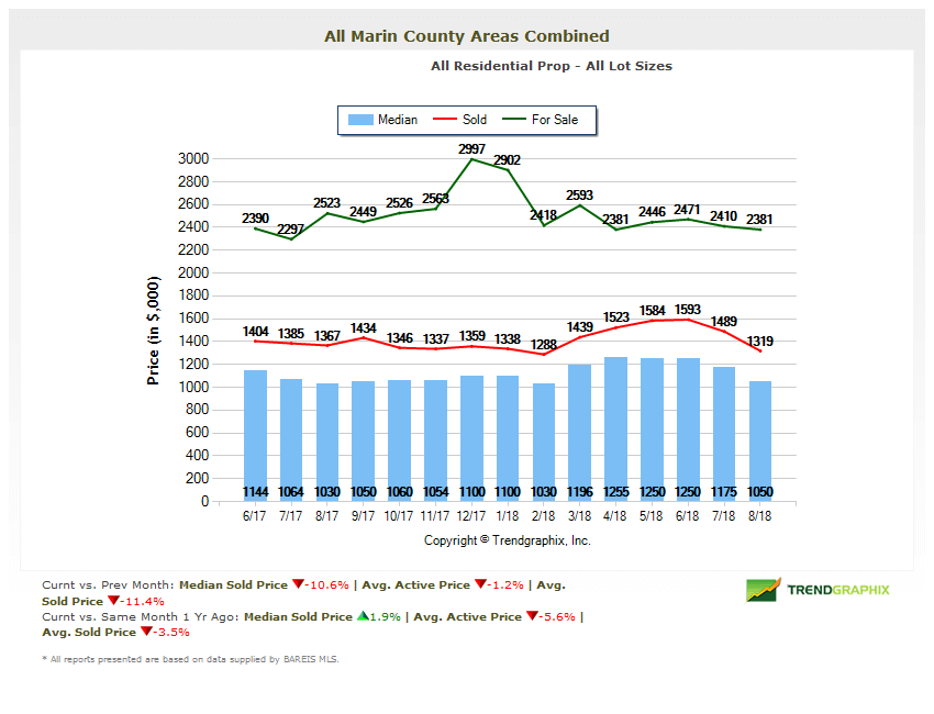 Marin real estate market report pricing chart