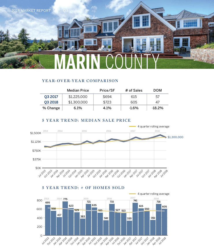 Marin County Q3 Real Estate Market Statistics