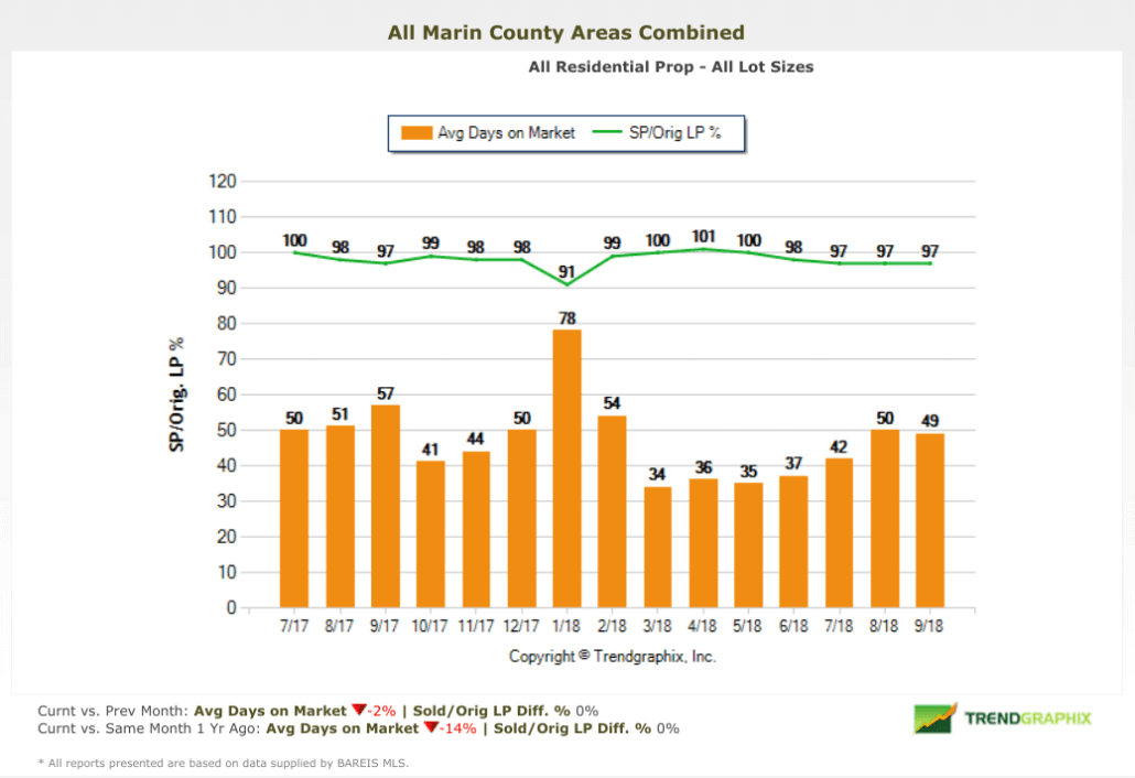 Marin real estate market report September 2018 chart