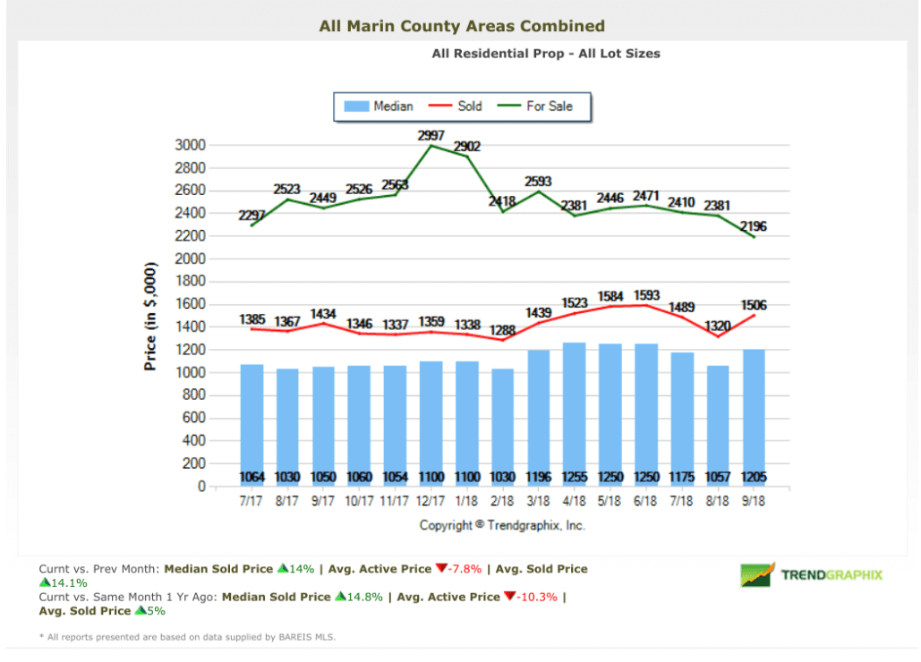 Marin Real Estate Market Report September 2018 Home Price Chart