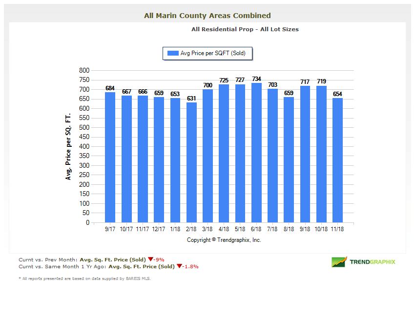 Marin County Real Estate Market Report Average Price Per Square Foot Chart