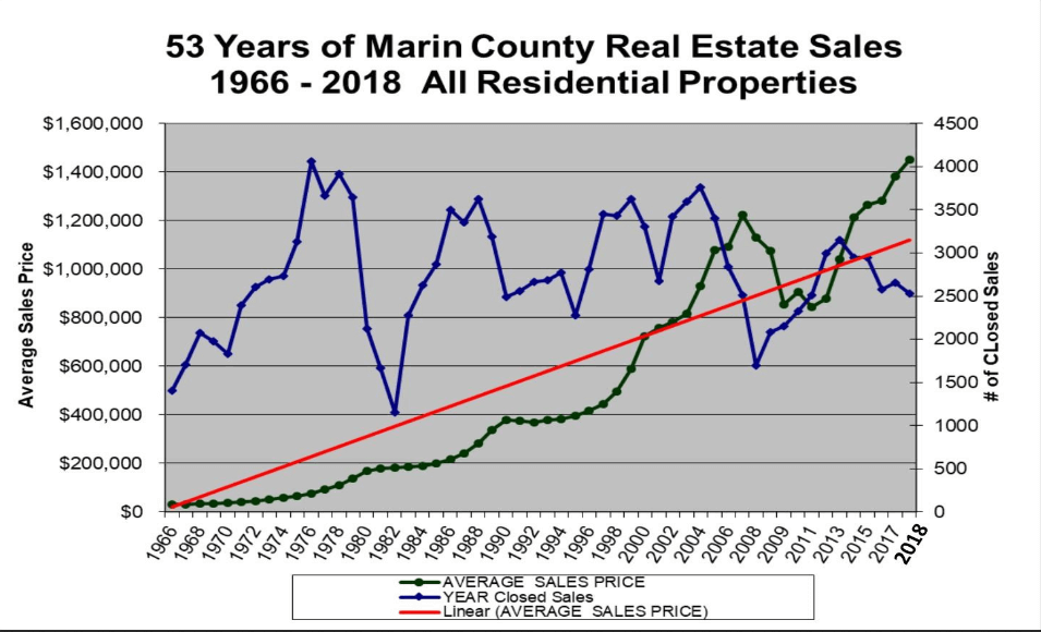 Marin Real Estate Historical Pricing Chart