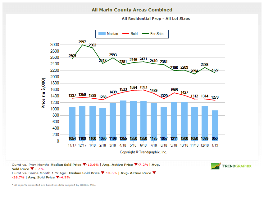 Marin Real Estate Market Report Home Prices chart