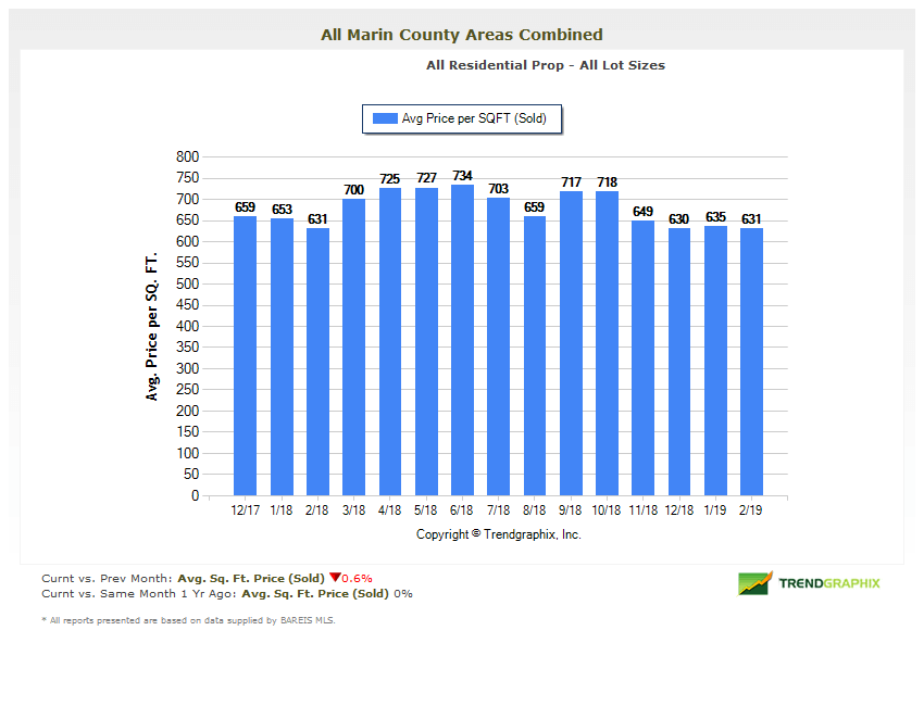 Average Price per Square Foot