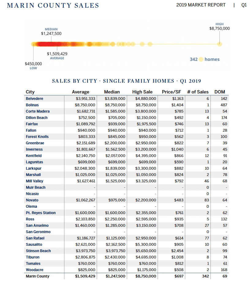 Marin County Home Prices by Town Q12019 Chart