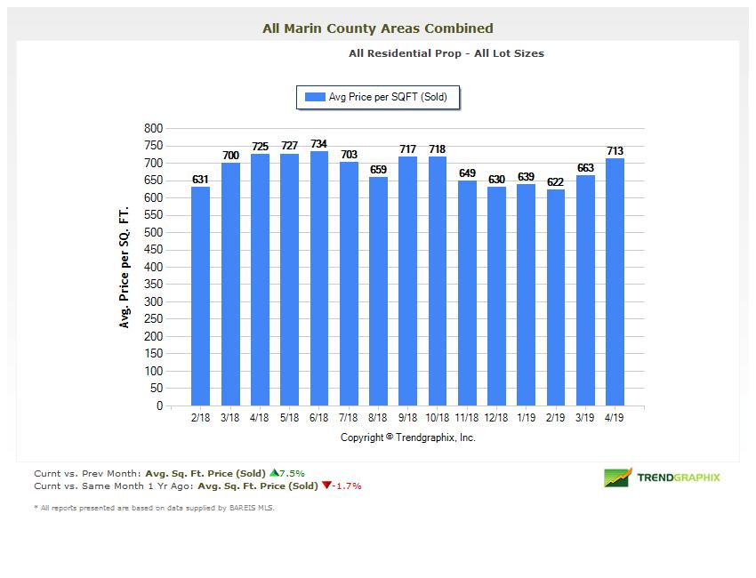 Average price per square foot chart