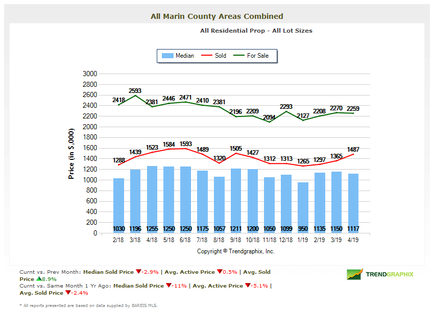 Marin County Market Report May 2019 Home Prices