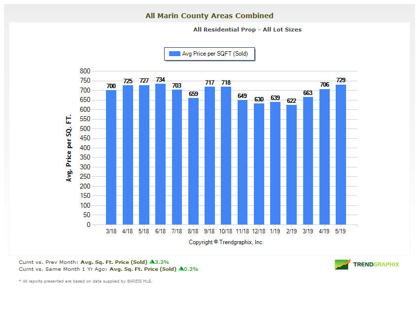 Average price per square foot of homes sold in Marin County chart