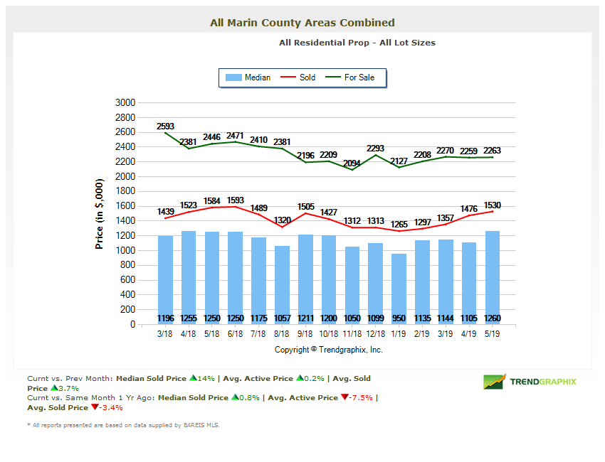 Home prices in Marin County May 2019 chart