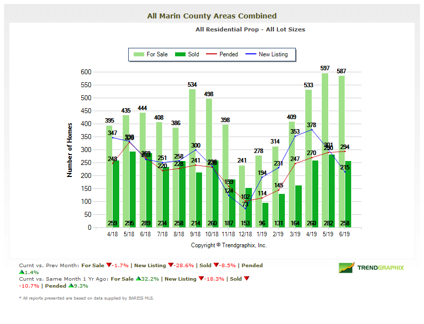 Marin County Home Inventories