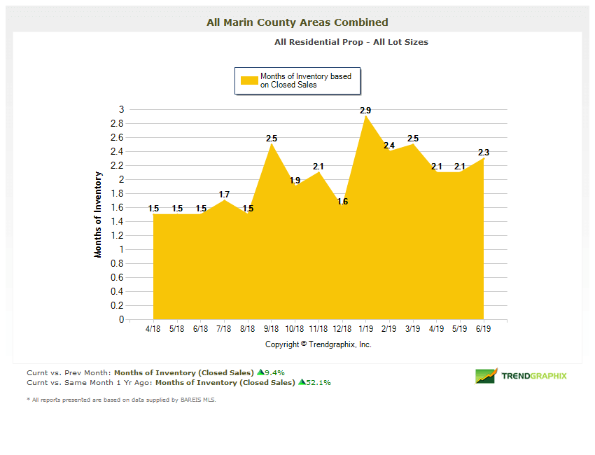 Months of Inventory Chart (1)