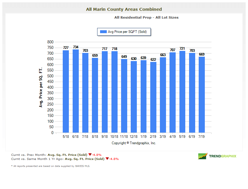Home price per square foot marin county chart