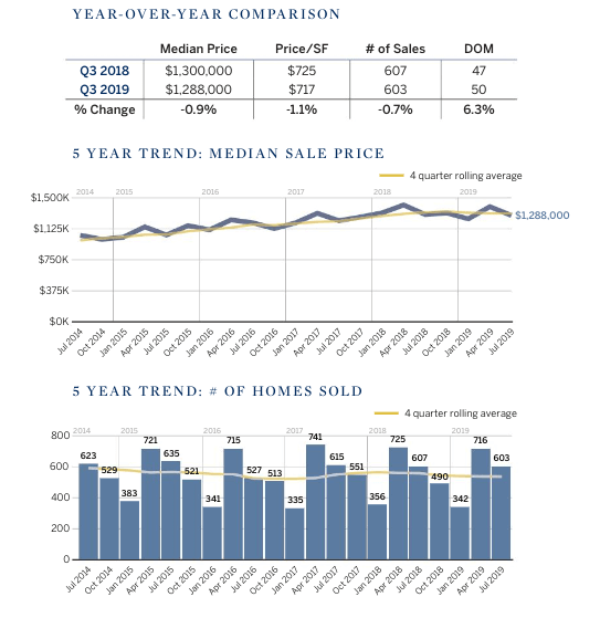 Marin County home prices chart showing 5 year trend