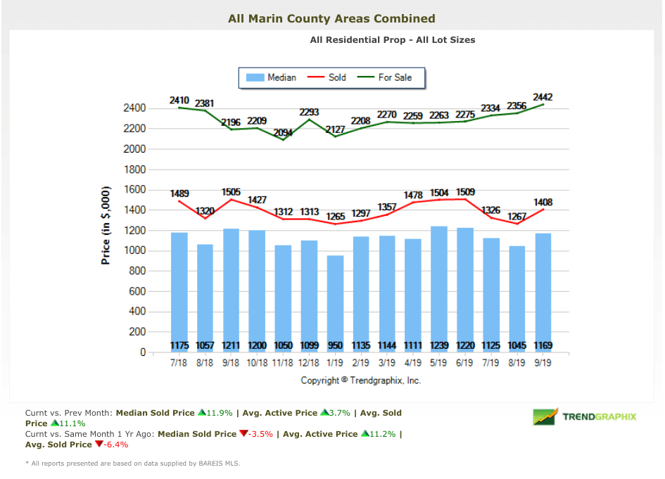 marin home prices chart real estate market report