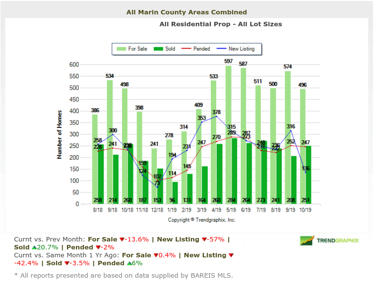 Marin home inventories chart