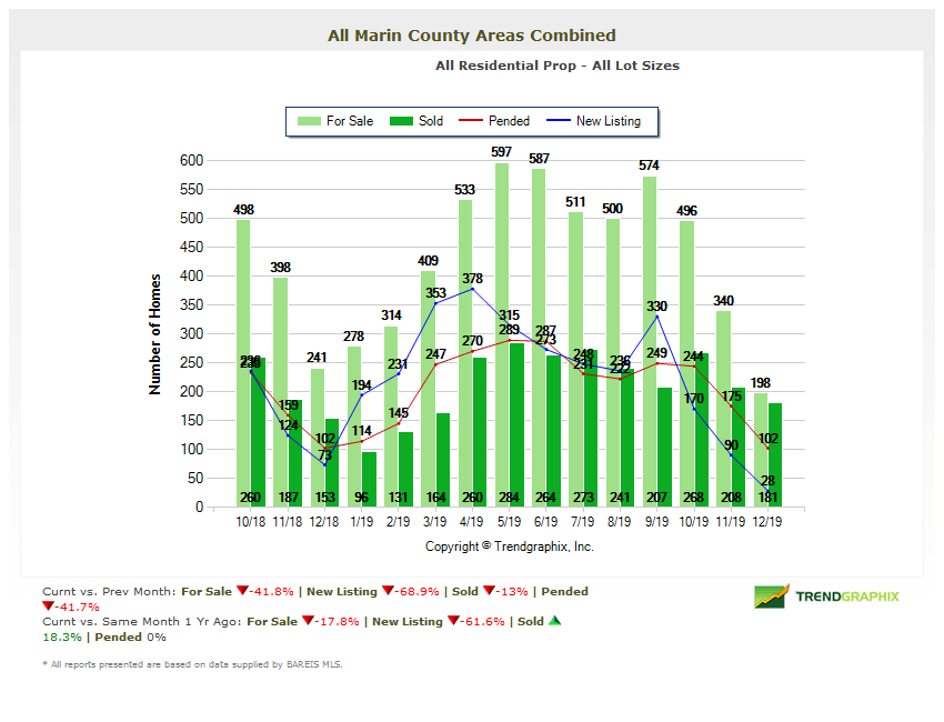 home inventories chart marin real estate market report january 2020
