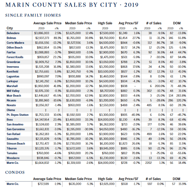 Marin county sales by city chart