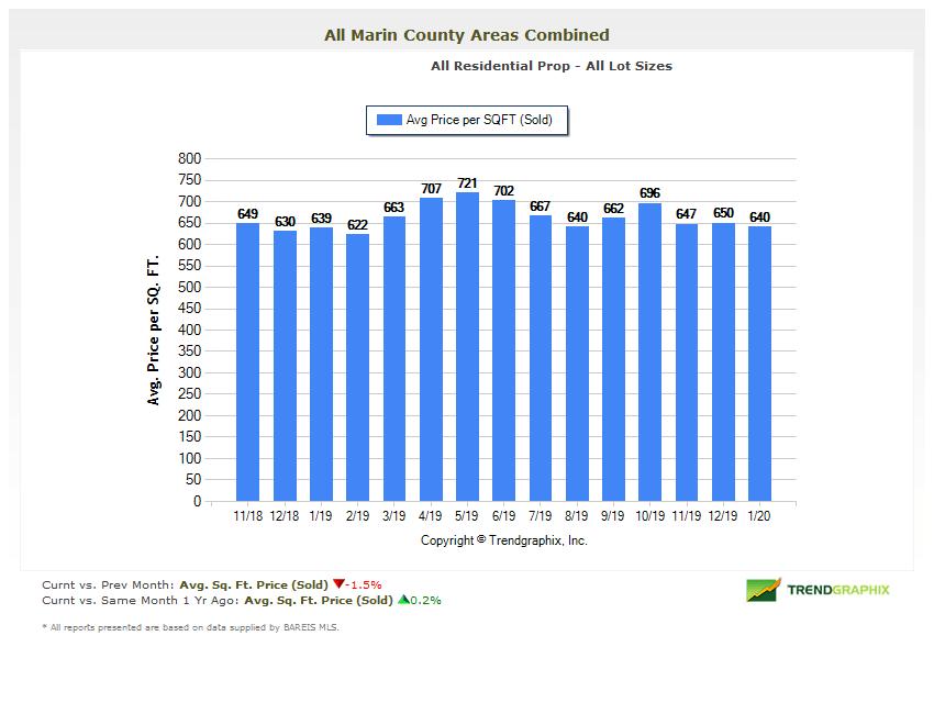 Marin real estate market report February 2020 price per square foot