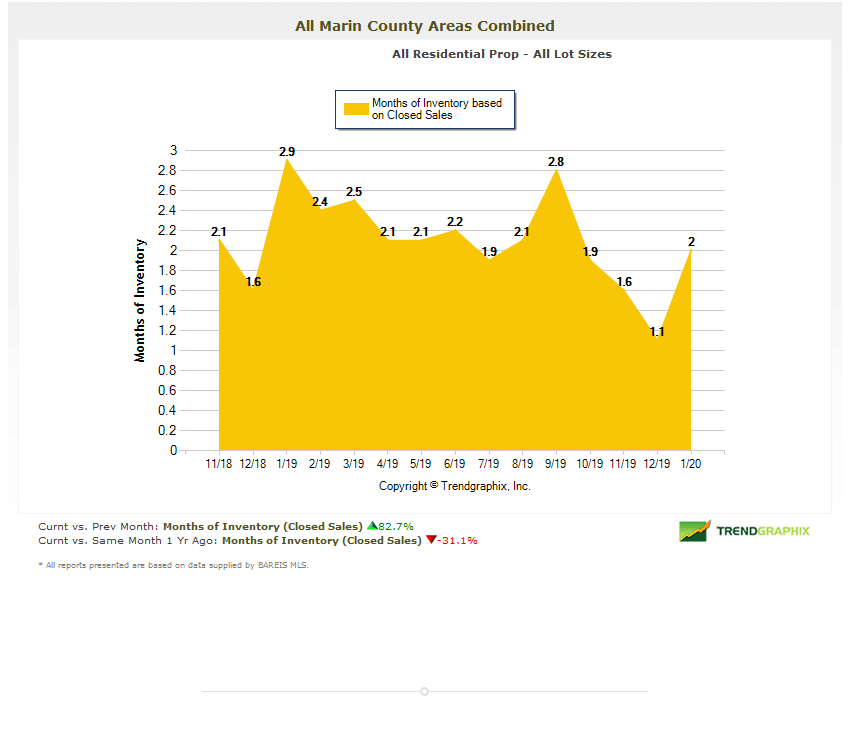 Marin county months of inventory chart real estate