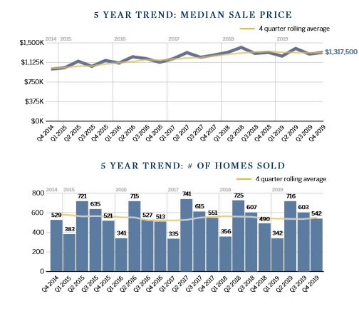 Marin county 5 year real estate market trends chart