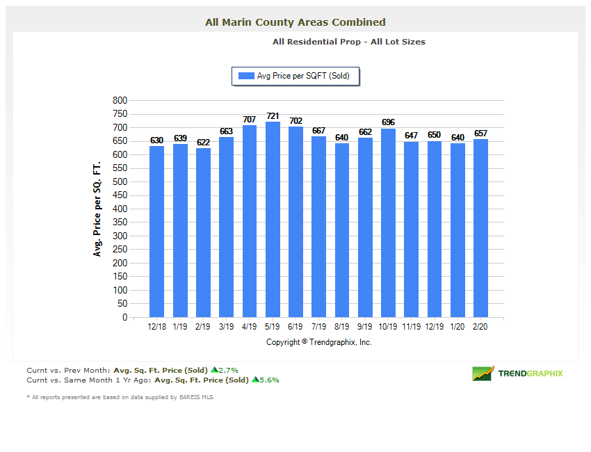 Chart showing average price per square foot homes sold Marin County Real Estate Market Report 2020