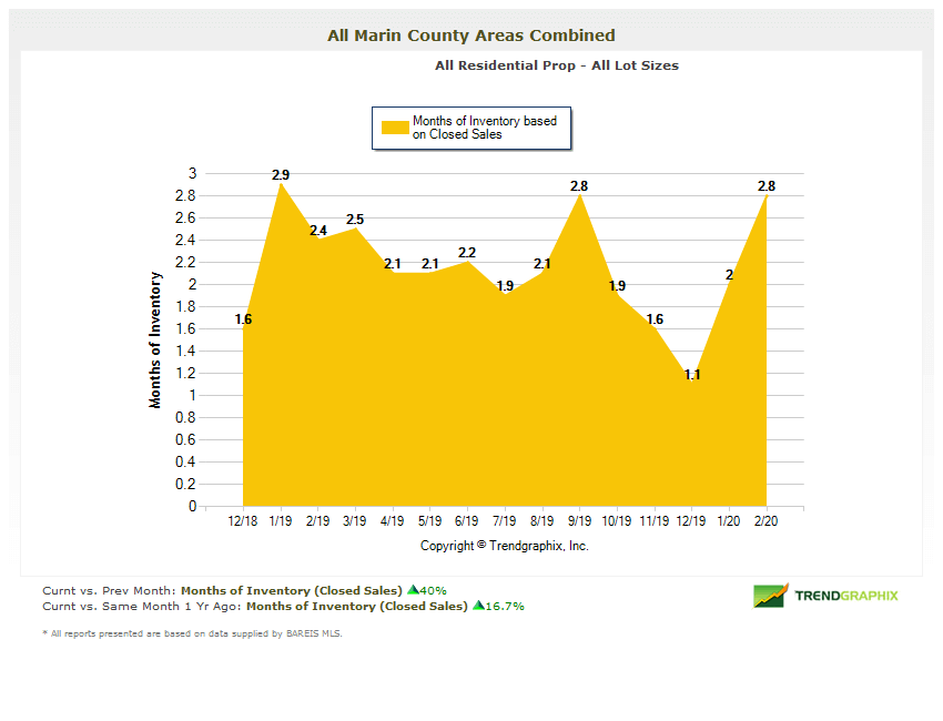 Chart showing months of inventory Marin County Real Estate Market Report 2020