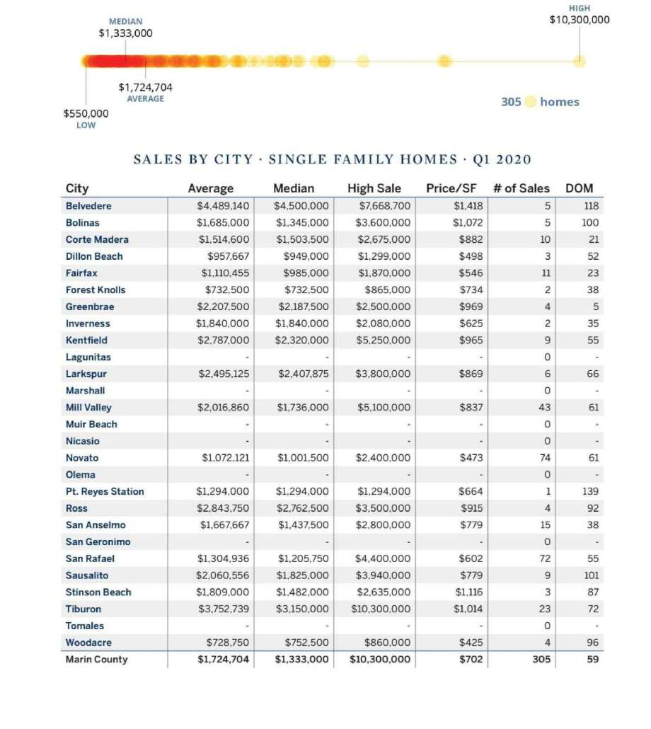 Chart Marin County real estate sales by city