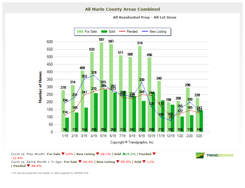 Number of homes for sale in Marin County chart April 2020