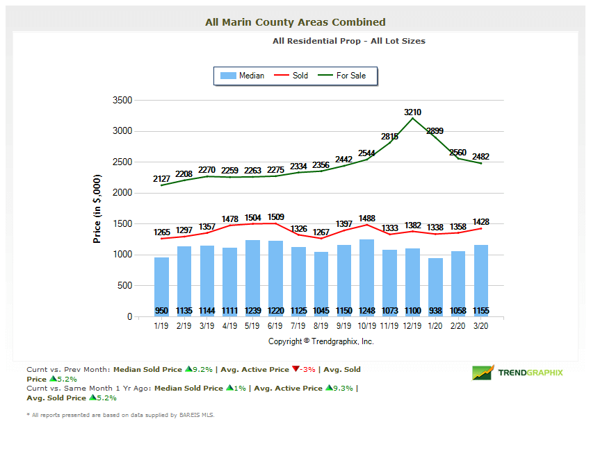 Home prices chart Marin real estate market report April 2020