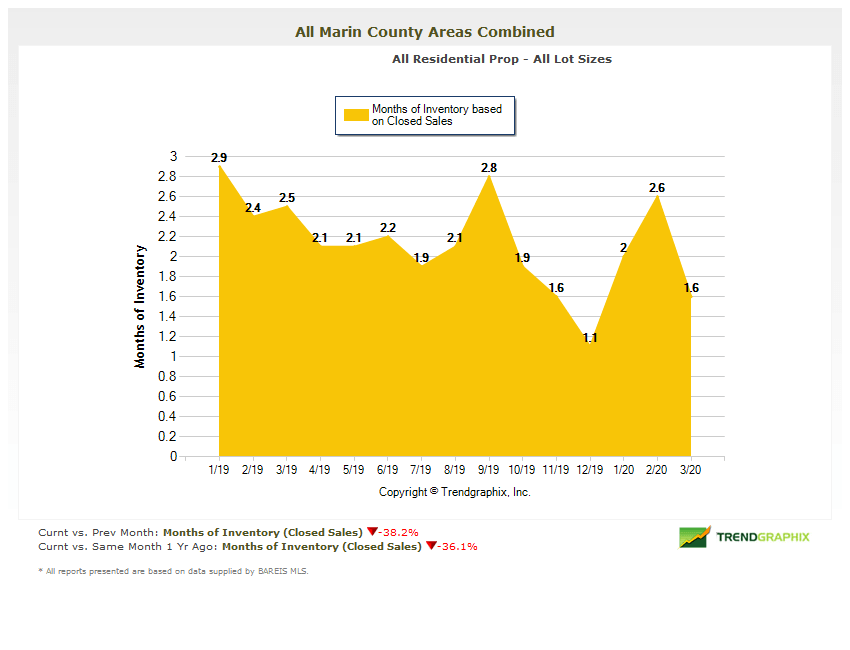 Chart showing months of home inventory in Marin County