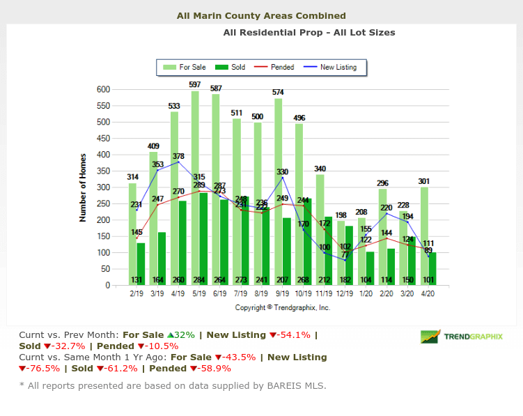 Marin real estate market report may 2020 number of homes for sale