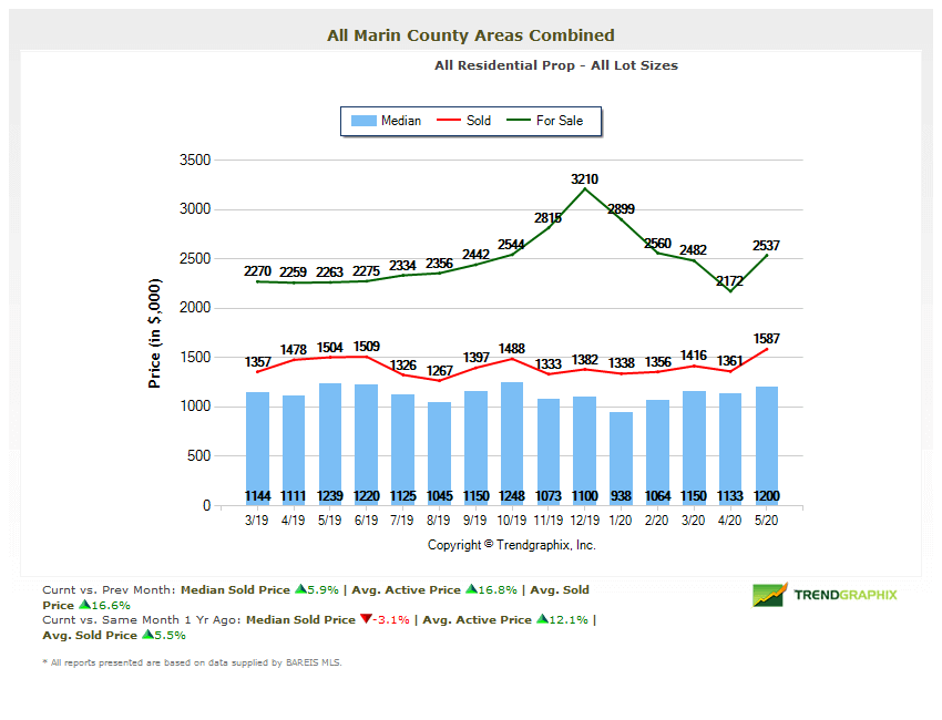 Marin county home prices chart May 2020